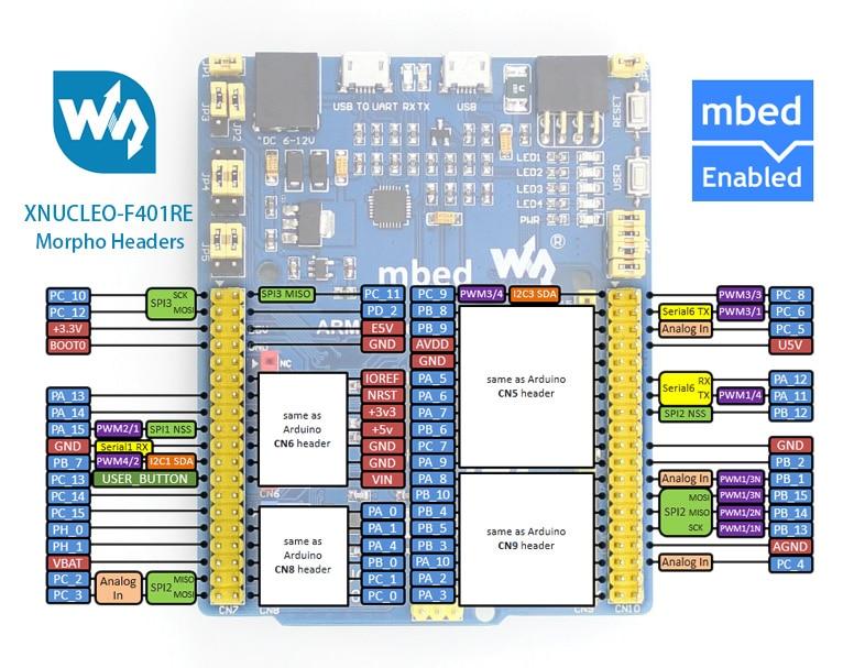 XNUCLEO-F401RE STM32 development board