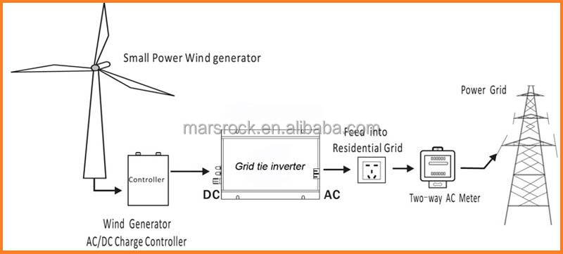 200w 22 60vdc 90 140vac wide input voltage grid tie micro inverter wind turbine diagramg asfbconference2016 Image collections