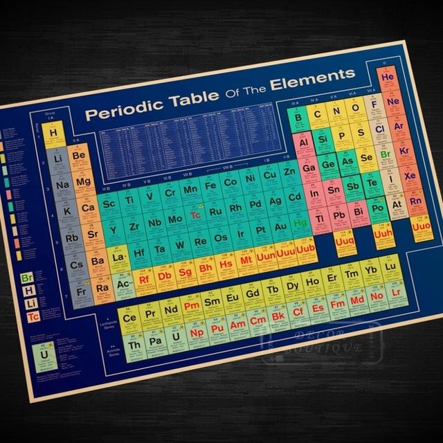 Tabla peridica de los elementos qumicos nios educacin cartel tabla peridica de los elementos qumicos nios educacin cartel decorativo de diy wall sticker home bar urtaz Choice Image