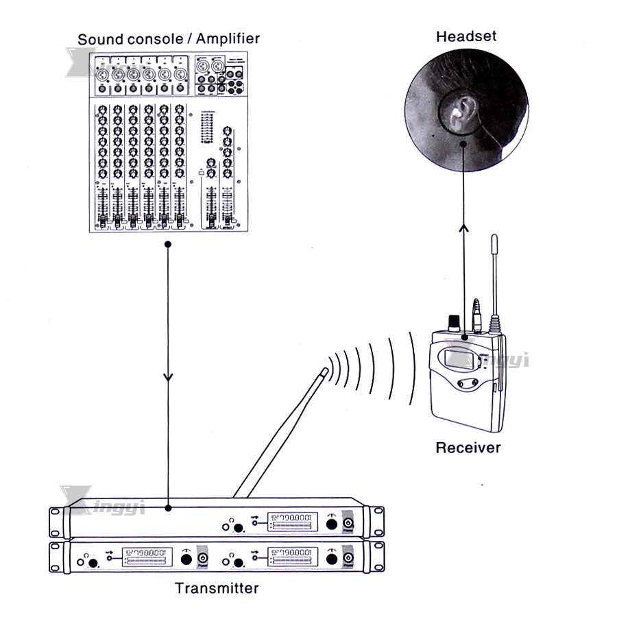 Headphone In Ear Monitor Wireless System Professional 2 Receiver With 1 Transmitter Monitoring in Earphone For Stage Performance