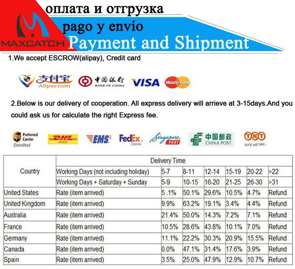 3333 Payment and Shipment