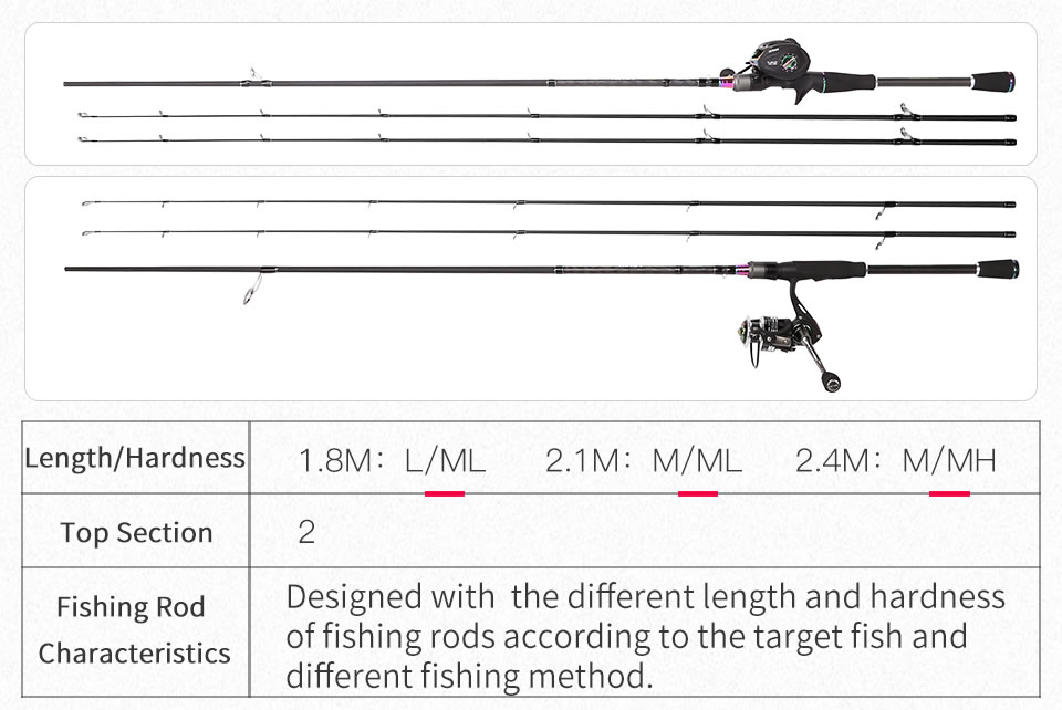 Kingdom KING II Spinning Rod Combo Baitcasting Spincasting Fishing Rods Reel set 2pc Top Section and 2pc Power Fishing Tackle (3)