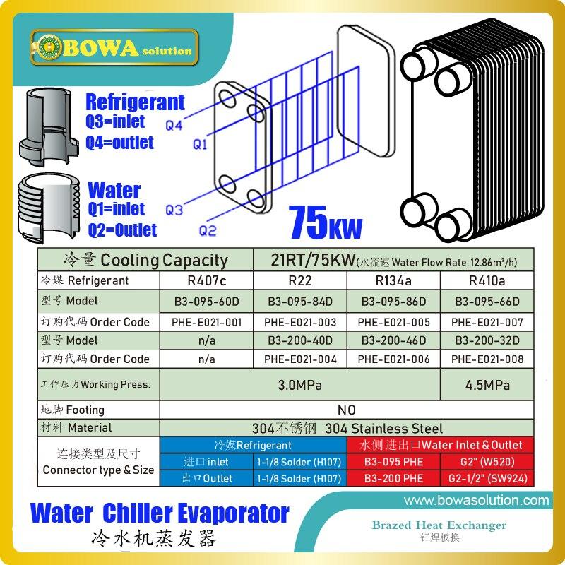 21RT/75KW PHE является экономичной альтернативой обычным испарителям для всех холодильных установок для охлаждения воды