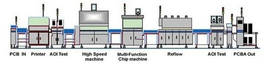 PCB test procedures