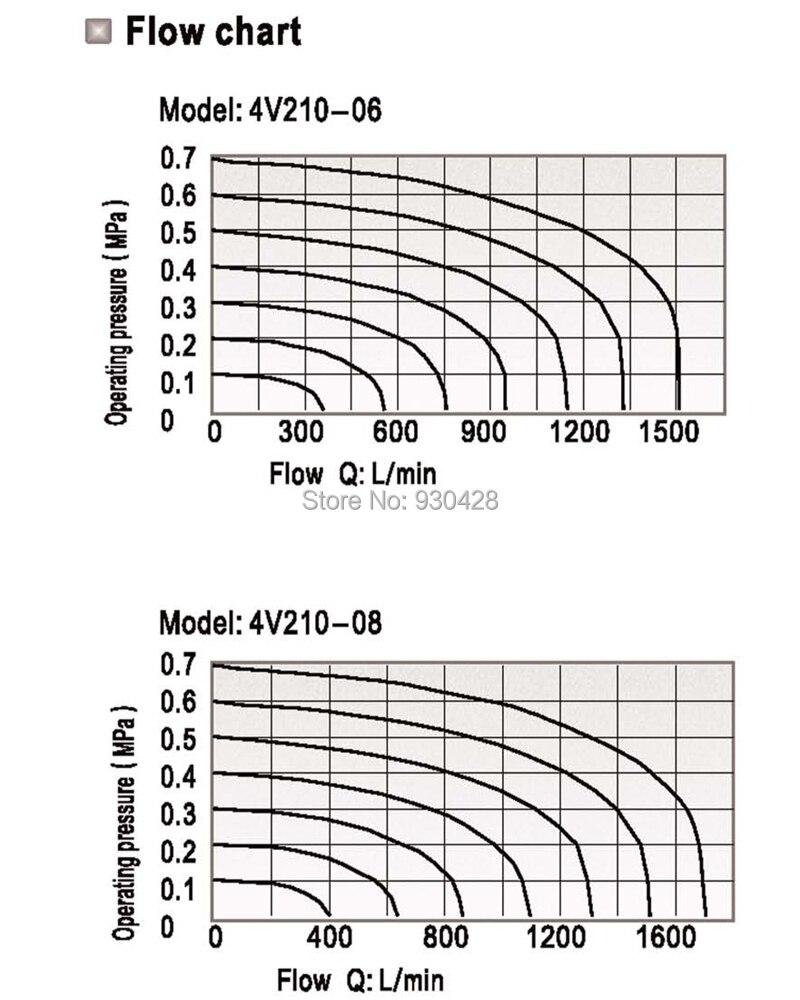 2 position 5 port airtac air solenoid valves 4v220 08 pneumatic 2 position 5 port airtac air solenoid valves 4v220 08 pneumatic control valve 12v 24v 110v 220v on aliexpress alibaba group nvjuhfo Choice Image