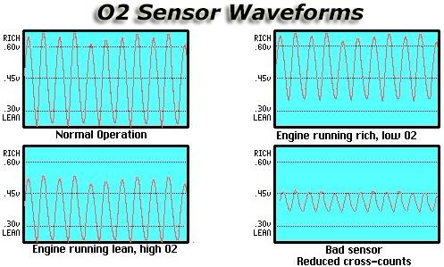 Tianbang 4 шт вверх по течению + вниз датчик кислорода для 2003