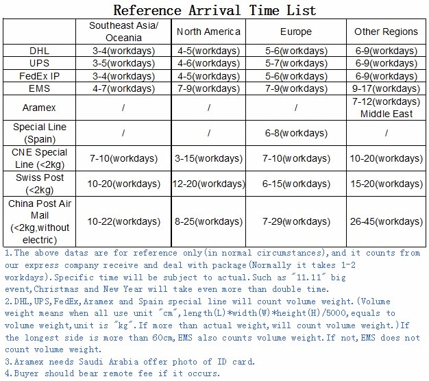 reference arrival time list