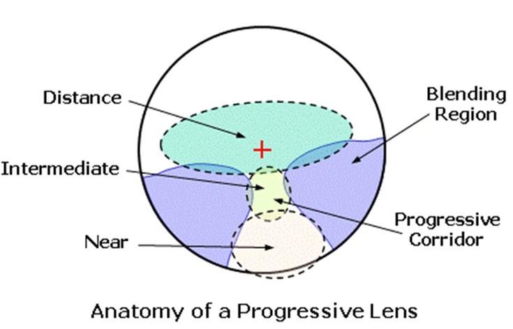 2015-NEW-1-61-Progressive-ASP-lenses-CR39-HMC-EMI-myopia-presbyopia-lentes-opticos-glasses-reading