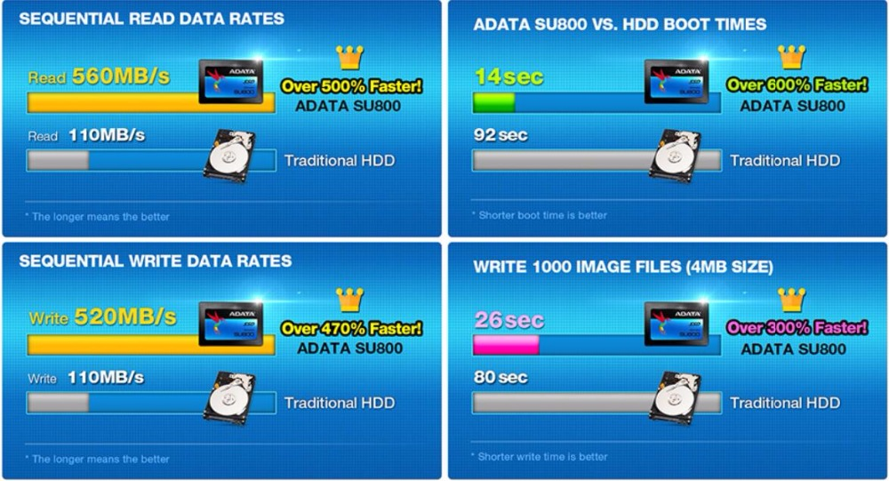 AData SU800 SSD 128GB SATA 3 2 5 inch Internal Solid State Drive HDD Hard  Disk SSD Notebook PC 128G Laptop PC