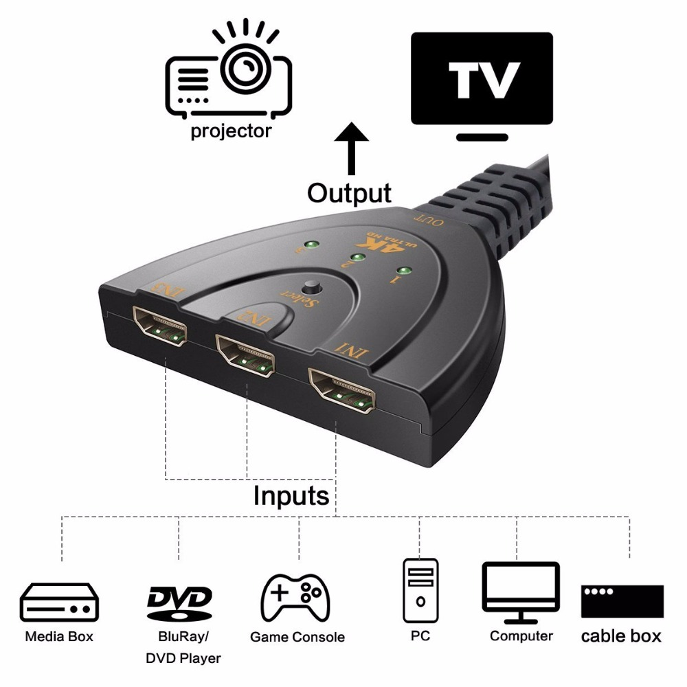 BESIUNI 4K 2K 3D Mini 3 Port HDMI Switch 1 4b 4K Switcher HDMI Splitter 1080P BESIUNI 4K*2K 3D Mini 3 Port HDMI Switch 1.4b 4K Switcher HDMI Splitter 1080P 3 in 1 out Port Hub for DVD HDTV Xbox PS3 PS4