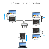 TreasLin 1080 P HDMI по коаксиальному кабелю Extender без потерь коаксиальный Extender через Splitter 1 передатчик 3 ресивер через RG59 RG6 до 300 м