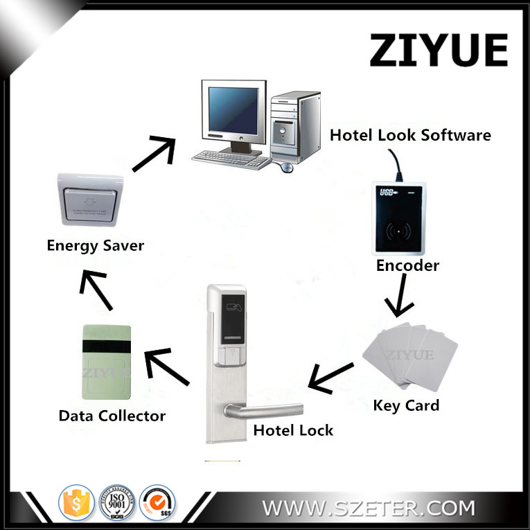 RFID RF Hotel Room Card Door Lock System with Software (1pc Lock,1pc Encoder ,5pcs Cards,1pc Switch,1 Data Collector, Software)