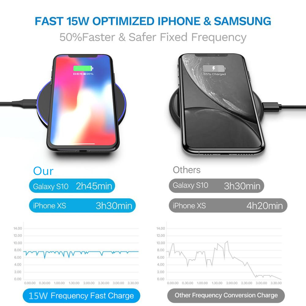 FDGAO 15 W Cepat charger Nirkabel untuk iPhone XS Max X 8 XR 11 - Aksesori dan suku cadang ponsel - Foto 6
