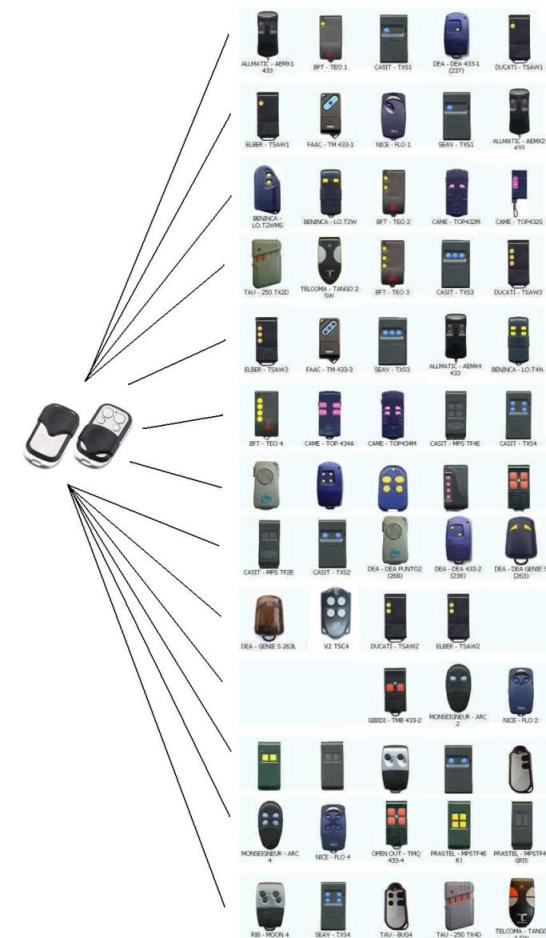 4-Channel Remote Control Cloning/Duplicator 433.92 MHZ Fixed code Key Fob Cloning Universal car Gate Garage Remote Control Fob