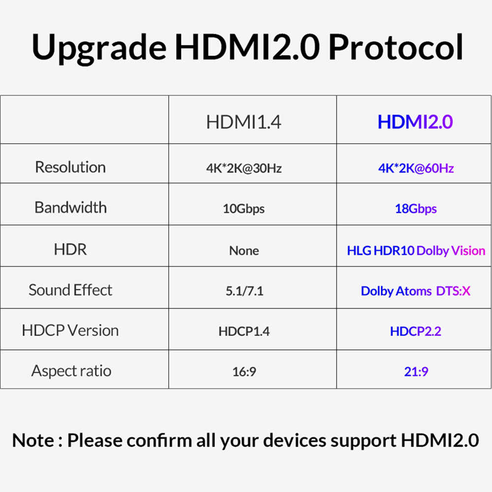 Unnlink HDMI Cable HDMI to HDMI 2 0 HDR HDCP2 2 UHD4K 60Hz 3m 5m 8m 10m 15m 20m for HDMI Splitter Switch PS4 TV Box Projector in HDMI Cables from Consumer Electronics