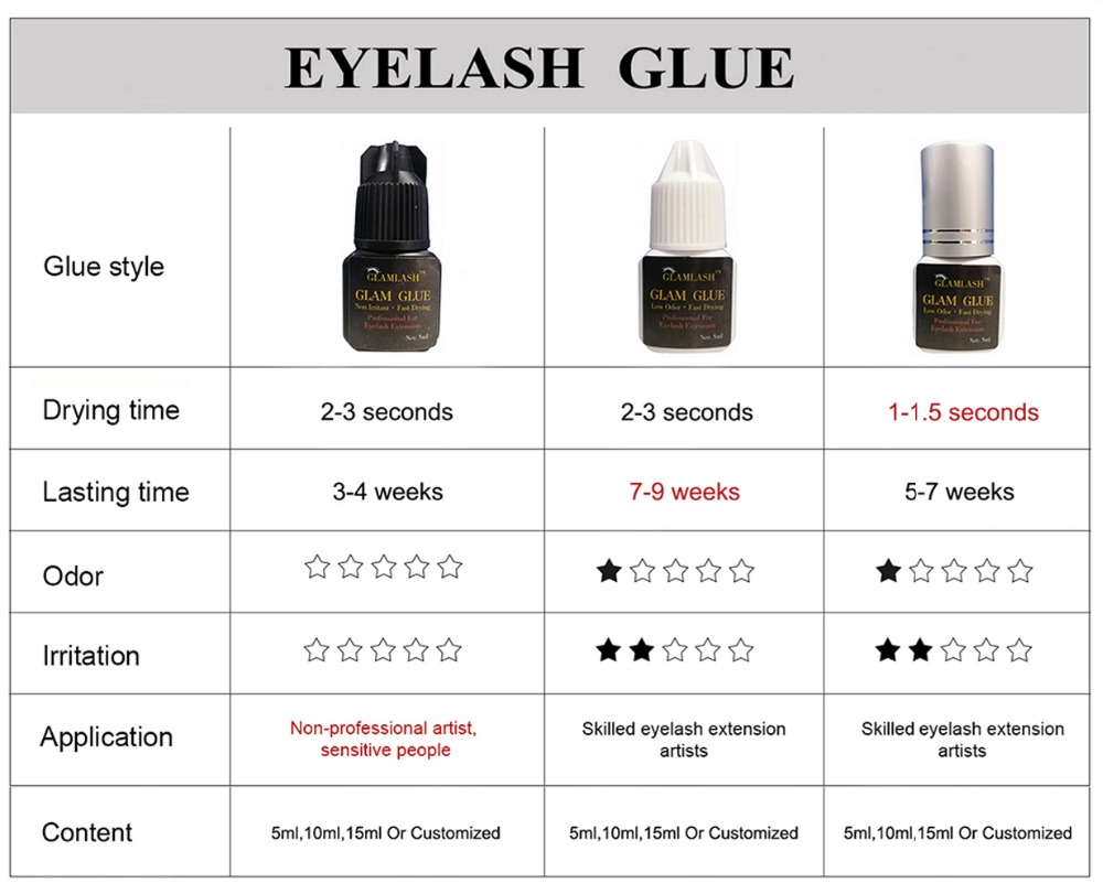 GLAMLASH Eyelash Glue 5 bottles 5ml 10ml 1 2s Fast Dry Most Powerful for Eyelash Extension Silver Cap Lash Adhesive in Eyelash Glue from Beauty Health