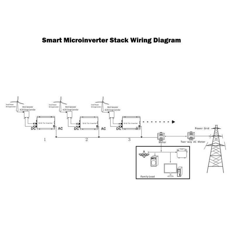 fit for 82v solar panel/24v battery grid tie inverter 500w stackable  dc11-32v