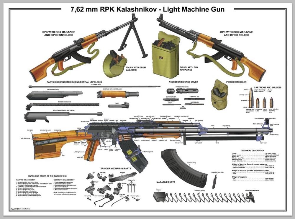 Vintage Weapon Guns Light Machine Gun Anatomy Illustration