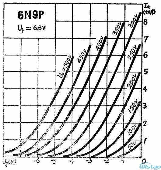 6N9P (Curve1)