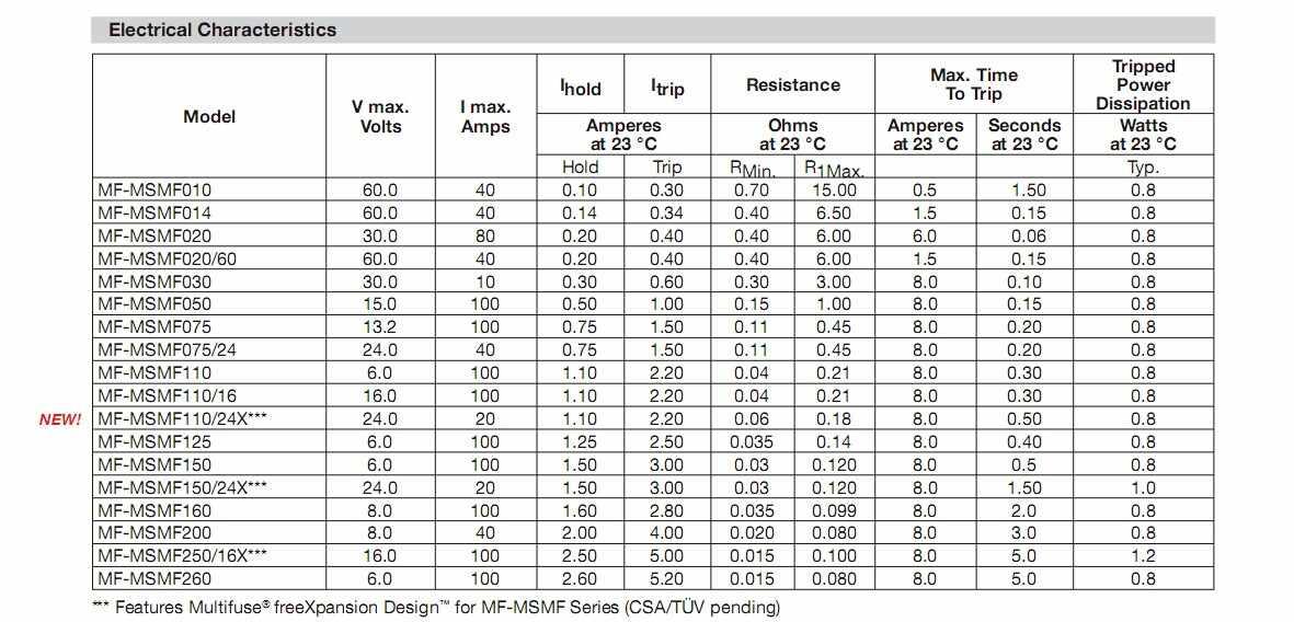 MF-MSMF250/16-2 1812 2.5A 2500MA 16V chip resettable cầu chì.
