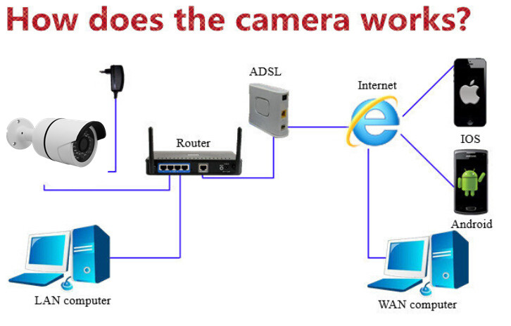 how does the camera works_754