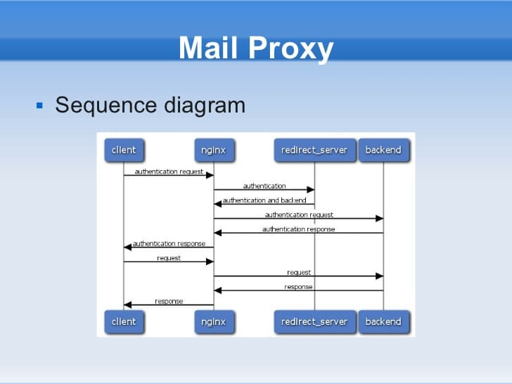 使用nginx 反代邮件服务器
