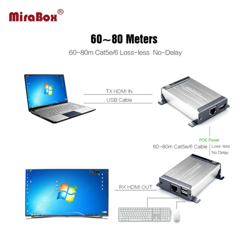 HDMI KVM Extender Sender+Receiver HDMI KVM Extender Support Keyboard and Mouse And HID Devvce Via CAT5/5e/6 Ethernet RJ45