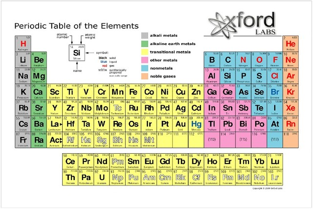 Buy diy frame new periodic table of the for Binas tabel 99