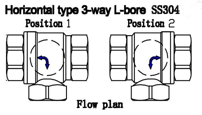 TF15 S3 C BSP/NPT 1/2 \'\'DN15 3 Way L Typ Motor Operatedl Ventil ...