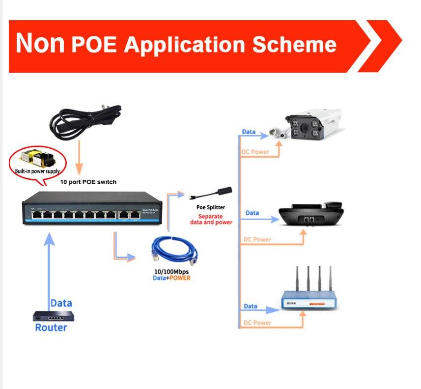 SZSSCEE Gigabit 10 port commutateur poe soutien Ieee802.3af/à caméras ip et point d'accès sans fil 10/100/1000 Mbps standard interrupteur réseau - 4