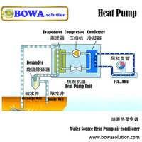 Soluciones completas de abastecimiento para el calentador de agua con bomba de calor reduce los trabajos de cálculo y los costes de compra