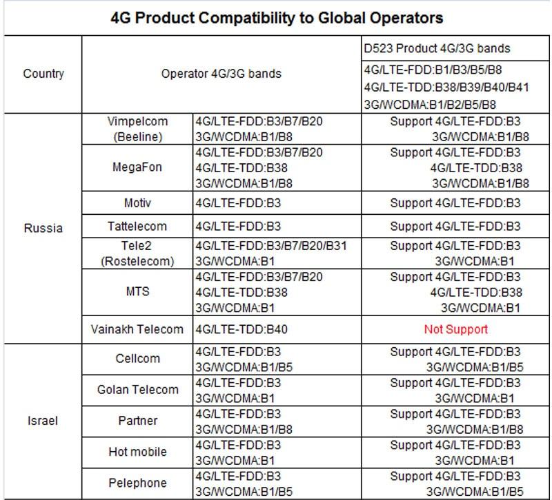 Wireless 3G 4G LTE WiFi Router Portable MiFi FDD TDD-LTE UMTS GSM Global  Unlock 2800mAh Power Bank SIM Card Slot 10 Terminals