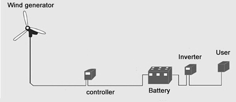de Energia eólica CONTROLADOR de CARGA Da