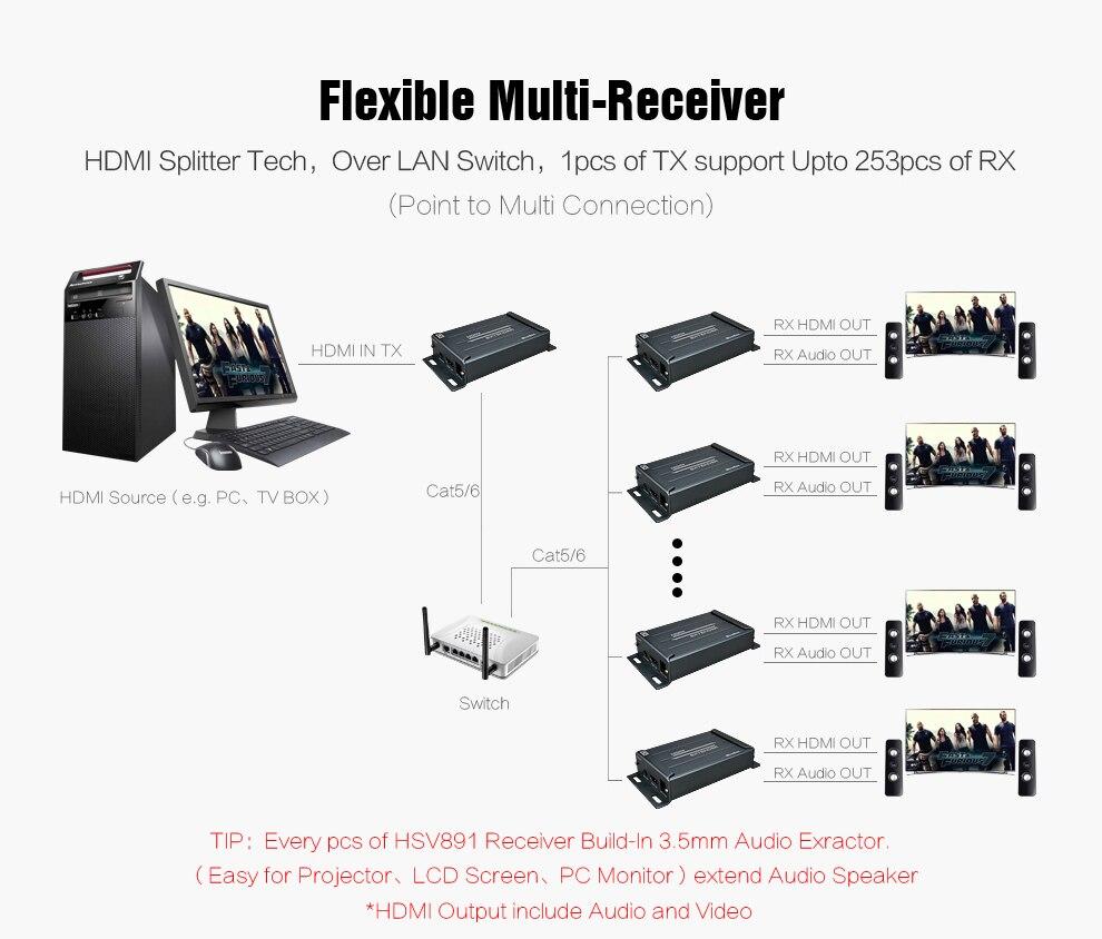 MiraBox TCP IP HDMI Ethernet Extender 120m over Cat5 to UTP STP Rj45 Network HDMI Transmitter and Receiver via Cat5e Cat6 LAN  (3)