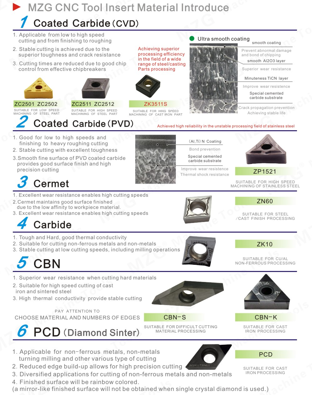 MZG CNC Tool Insert Material Introduce