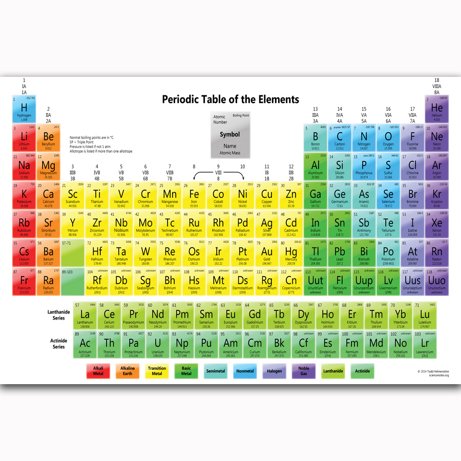 MQ2138 Periodic Table Chemistry Elements Chart Science Hot Art ...