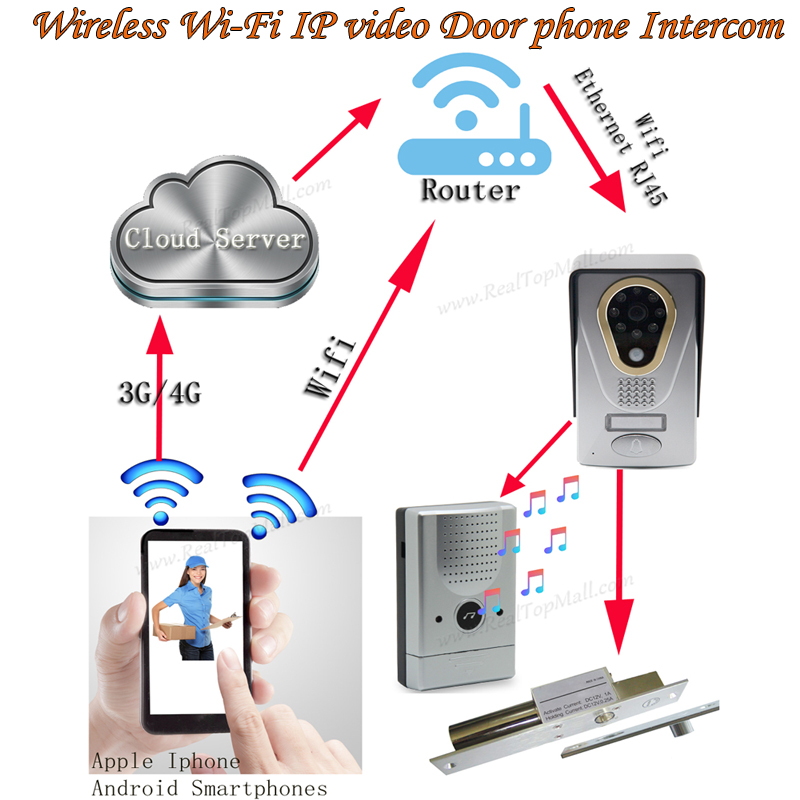 Front Door Security Camera Iphone: WIFI/IP Video Door Phone/doorbell/video Intercom,remote