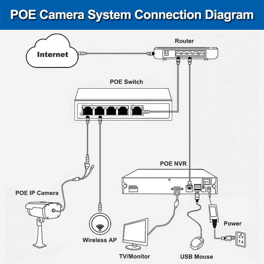 В 48 в POE ip-камера HD 720P 960 P 1080 P открытый влагозащищенный встроенный 4X зум мм 2,8-12 мм ручной варифокальный объектив сеть пуля камера