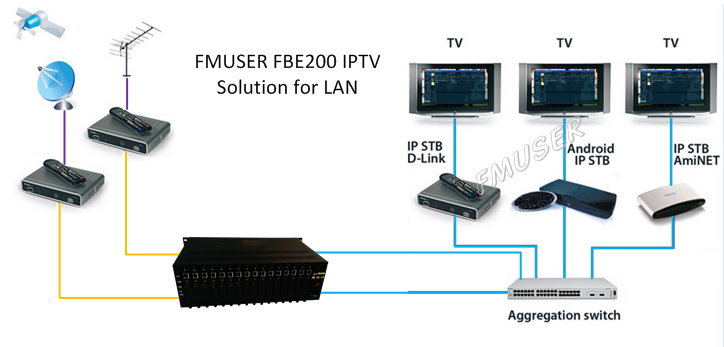 FMUSER FBE216 16 channels H 264 H 265 HDMI live stream Video encoder  Broadcast for Facebook YouTube Wowza