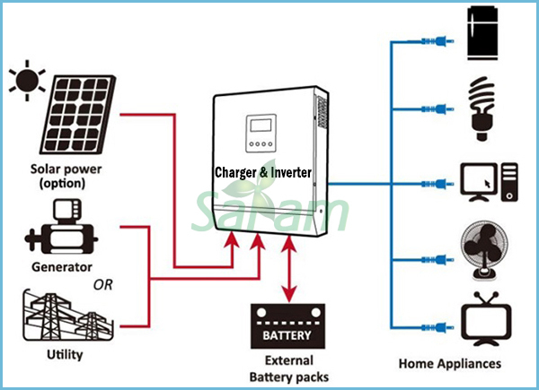 24v portable solar system wiring diagram wire center movable 400w solar power generators system kits 220v 110v in rh aliexpress com dc wiring diagram solar system solar power system wiring diagram asfbconference2016 Image collections