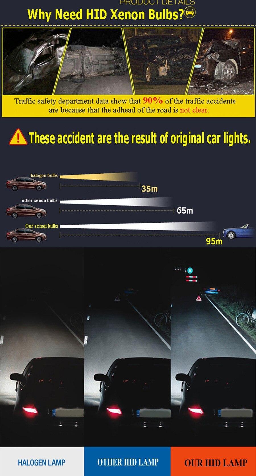 Lâmpadas de farol de carro (Xenon)