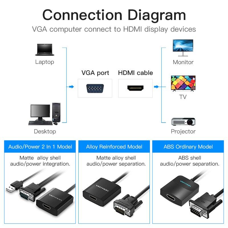 Vention VGA в HDMI адаптер с аудио поддержкой 1080P для ПК ноутбука к HDTV проектор Видео Аудио конвертер vga hdmi конвертер