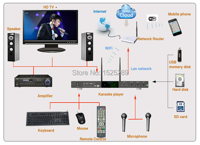 8866(#5) Android system black karaoke player sing machine with songs cloud,