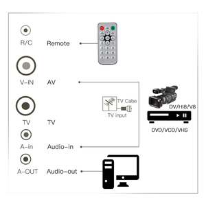 Image 4 - PCI Internal TV Tuner Card MPEG Video DVR Capture Recorder PAL BG PAL I NTSC SECAM PC PCI Multimedia Card Remote