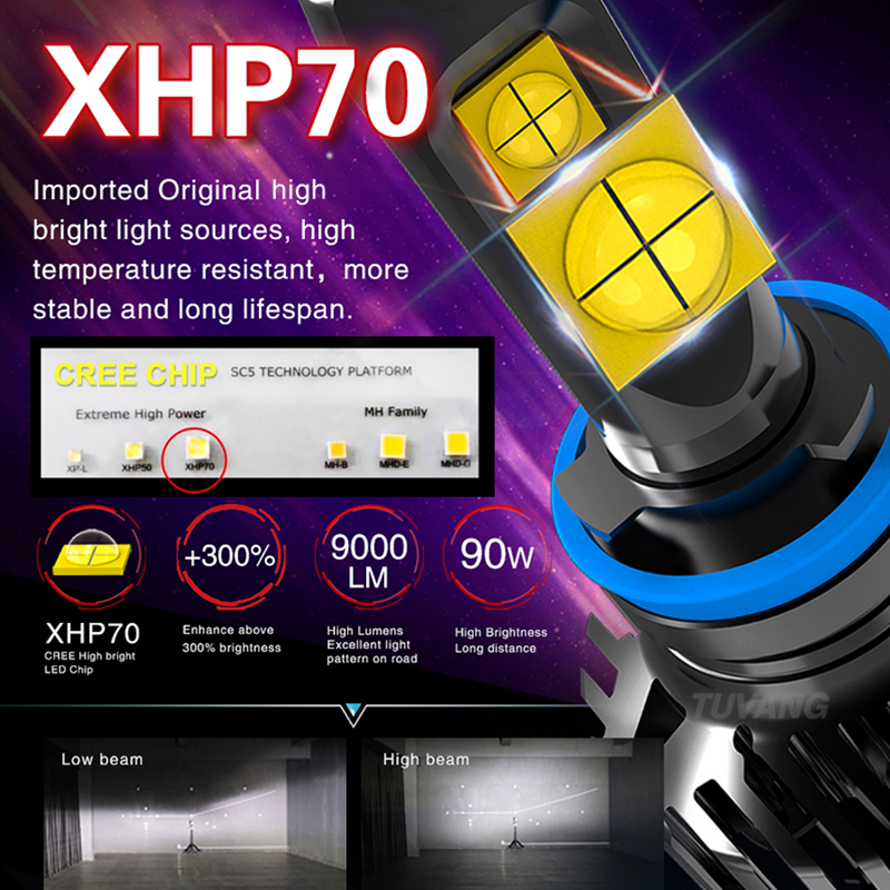 2x 9000LM 90W Car Led Headlight Light CREE Chip XHP70 XHP50 H4 Hi/Low 9003 HB2 H7 H8 H11 9005 HB3 9006 HB4 Auto Bulb Canbus-in Car Headlight Bulbs(LED) from Automobiles & Motorcycles    3