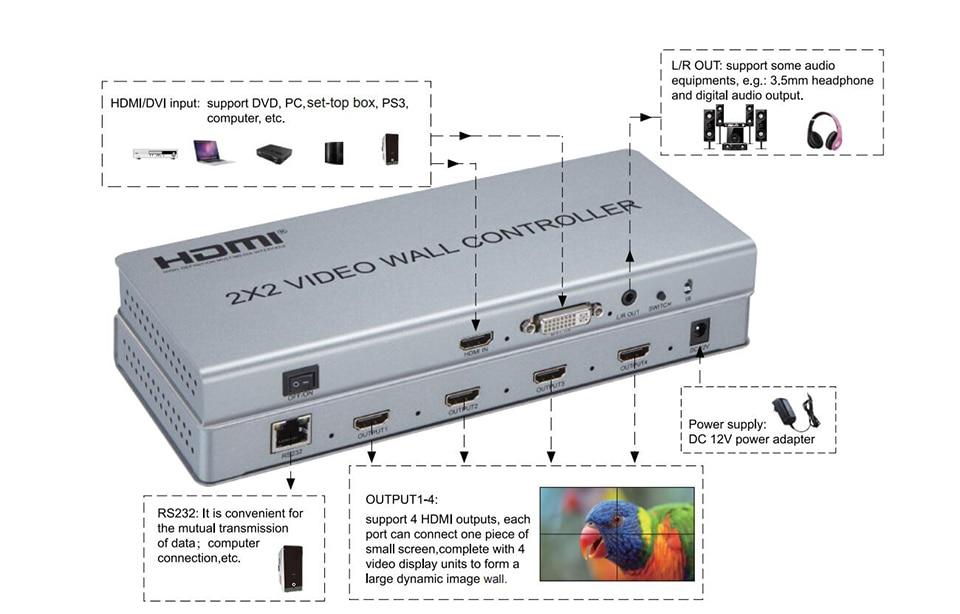 para 4x hdmi para fora com áudio & controle rs232