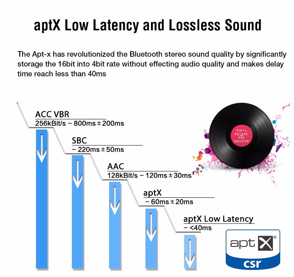 Transmitter with APTX-LL