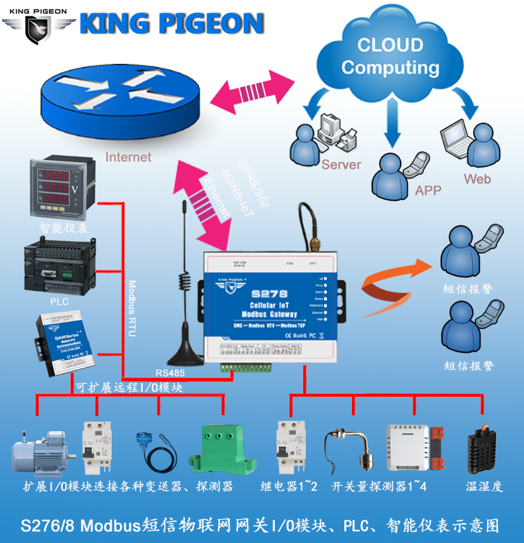 S27 6S278 GSM 3G 4G Modbus RTU