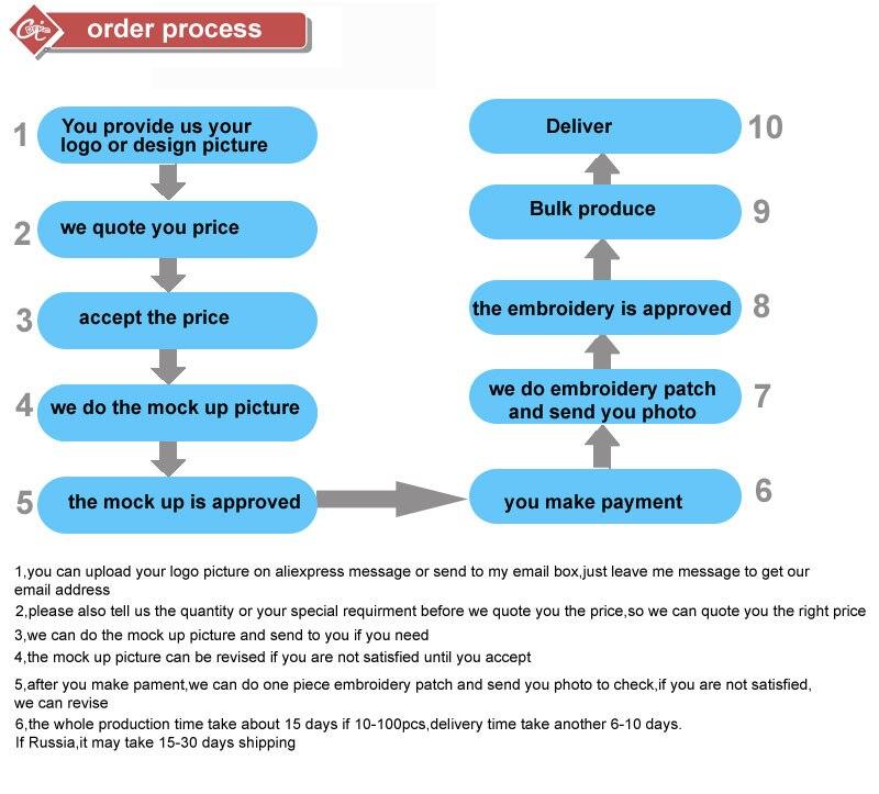 custom-cap-order-process