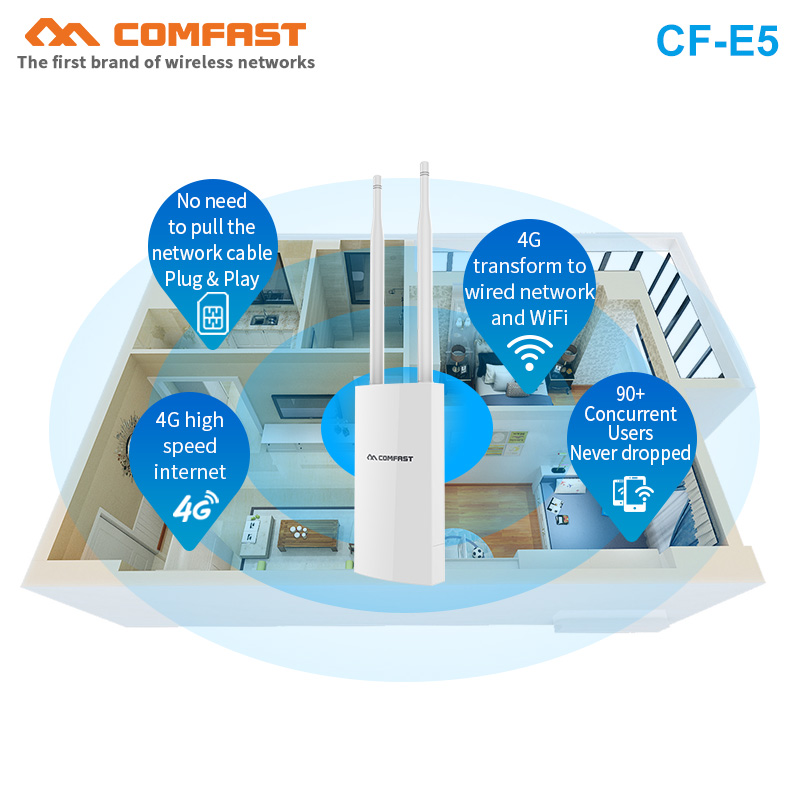 Comfast CF-E5 IP66 Waterproof 4G LTE Wireless AP WIFI Router 300Mbps 4g+2.4Ghz WIFI Coverage Base Station AP With SIM Card Slot